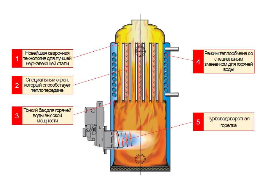 Теплообменник котла устройство цены на теплообменник mfm-80bcu