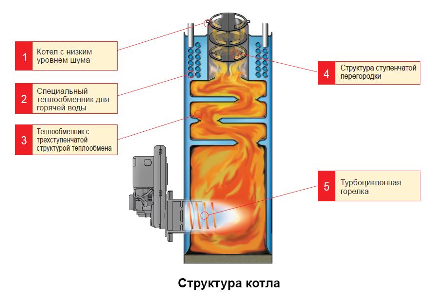 Теплообменник размер топливо теплообменник ридан применение